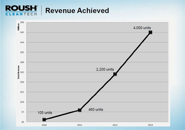ROUSH CleanTech has experienced steady growth, from its start of just 105 sales in 2010 to 4,000 units sold in 2013.