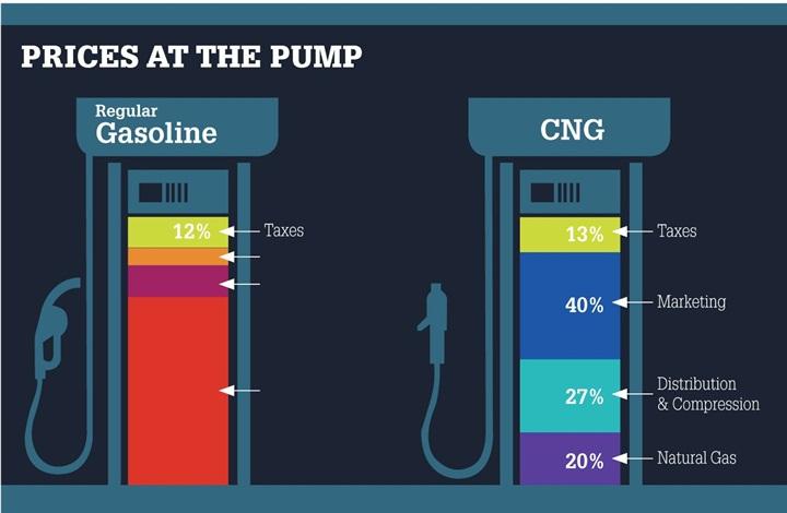 Compressed Natural Gas Economics