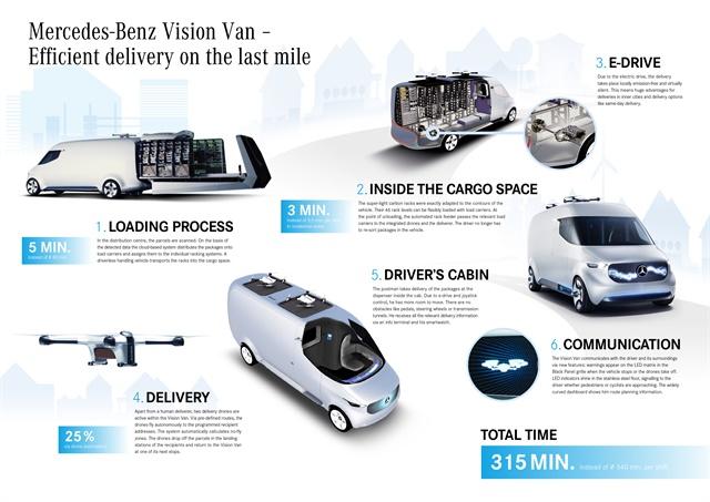 Mercedes Benz vans has developed potential logistics concepts involving electric vans, robots, drones, and smart autonomous loading systems. Photo: Mercedes-Benz