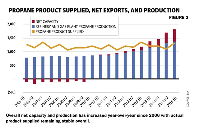 Overall net capacity and production has increased year-over-year since 2006 with actual product supplied remaining stable overall.