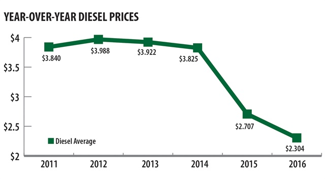 Data courtesy of the U.S. Energy Information Administration.