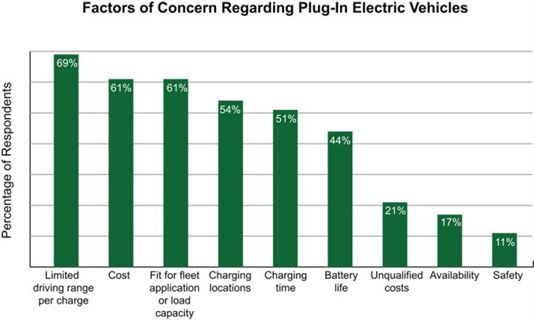 Donlen Announces Plug In Electric Vehicle Survey Results Launches