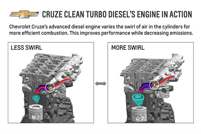 This diagram depicts the variable-swirl process in the 2.0L engine in the 2014 Chevrolet Cruze Clean Turbo Diesel.Photo courtesy of GM