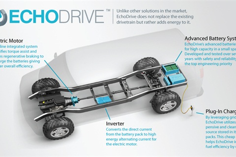 The EchoDrive platform