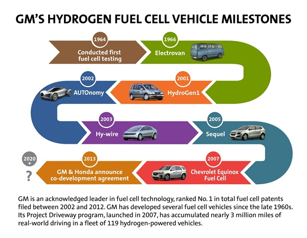 This infographic shows a number of milestones in GM's development of hydrogen fuel cell vehicle technologies.