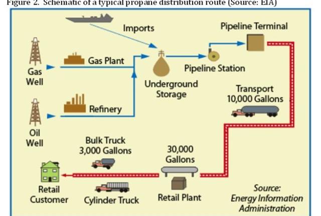 Graphic courtesy of U.S. EIA.