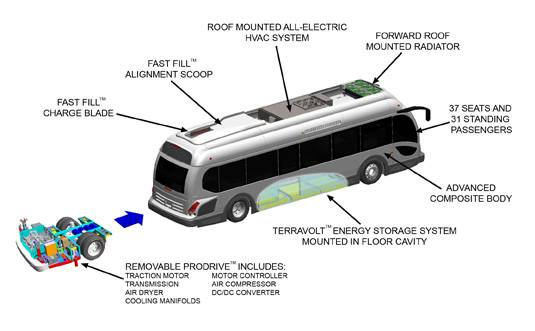 The Proterra EcoRide bus offers $750,000 in fuel savings per unit versus diesel, over a 16-year life cycle; 44 percent less carbon than compressed natural gas (CNG), and 87,000 pounds of carbon savings annually versus CNG.Photo courtesy Proterra