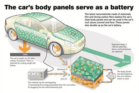 A composite blend of carbon fibers and polymer resin is being developed that can store and charge more energy faster than conventional batteries can. Photo courtesy Volvo Cars