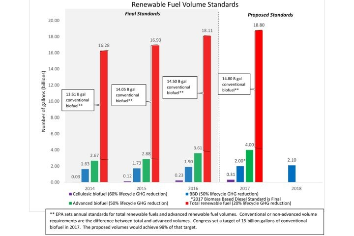 l-rfs-volumes-chart-2014-2018-web EPA Proposes Increases in Renewable Fuel Standards