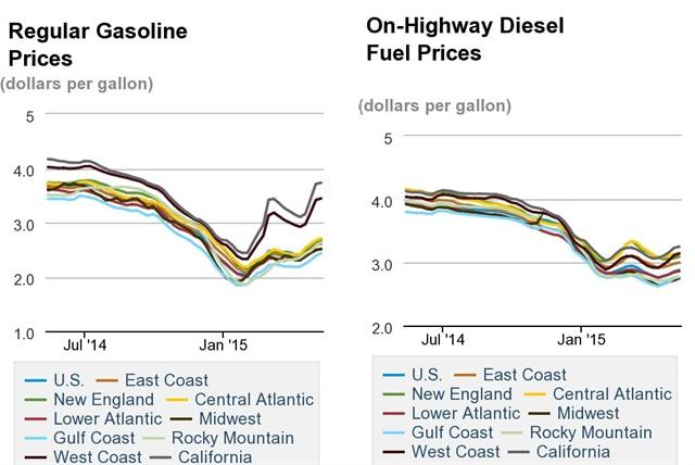 Graph via EIA