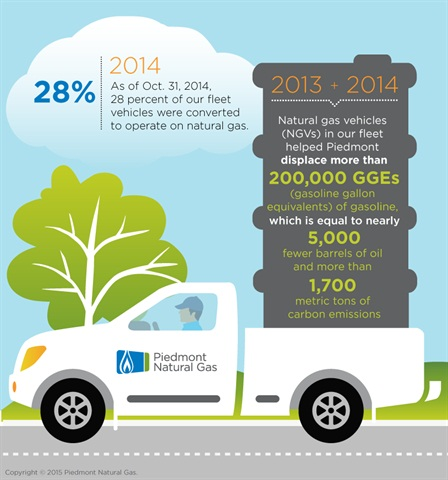 Image courtesy of Piedmont Natural Gas.