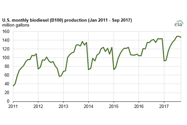 Chart courtesy of the U.S. Energy Information Administration