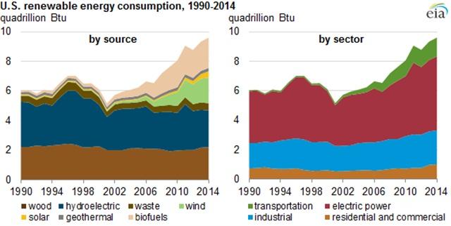 Charts via EIA.