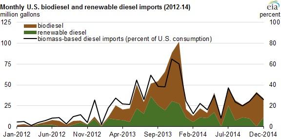 Chart: U.S. Energy Information Administration