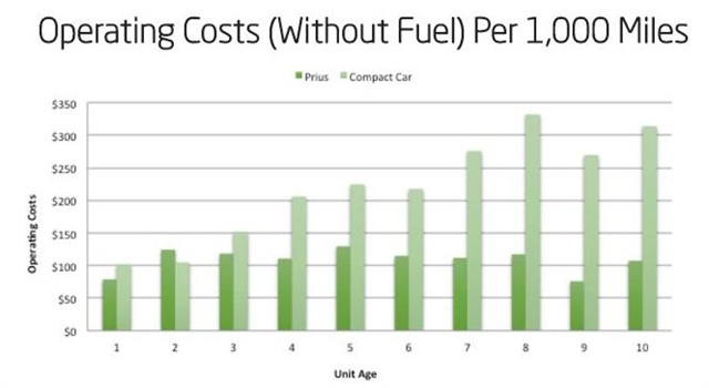 This graph shows the operating cost (all parts and labor) net of fuel per mile for the Prius vs. other compact cars by age. The overall trend for both the Prius and the other compact cars is that the operating cost per mile is increasing as the vehicle ages.