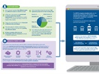 Infographic lays out how EU's Vecto computer simulation tool functions. Image: ACEA