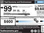 This is the label for electric vehicles. It shows kW per 100 miles