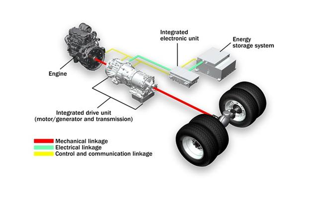 BAE Systems HybriDrive green propulsion system.